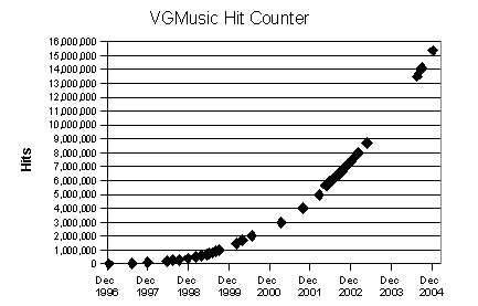 VGMusic Hit Counter